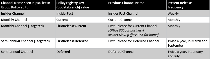 Change Log Office 365 client update channel releases - mandegar info